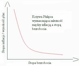 Bezrobocie - Krzywa Philipsa