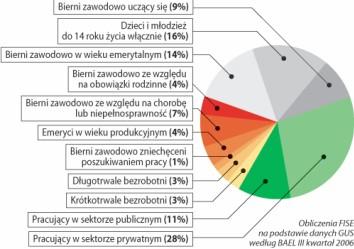 Bezrobocie - rozkład proporcji osób zatrudnionych